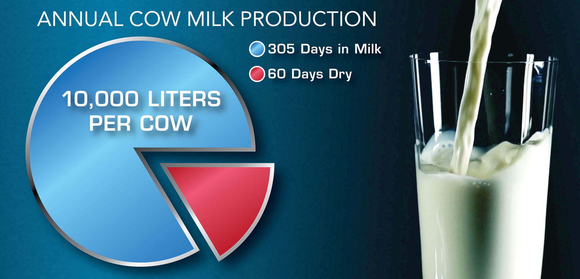 Annual Cow Milk Production chart