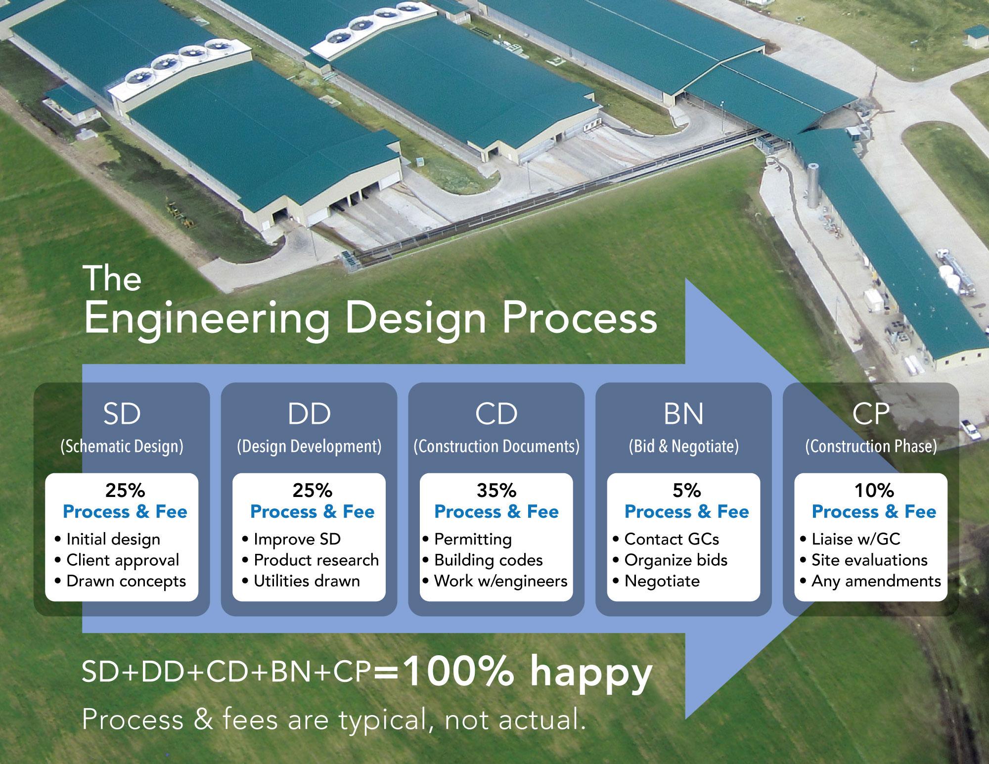 Engineering Design Process Graphic